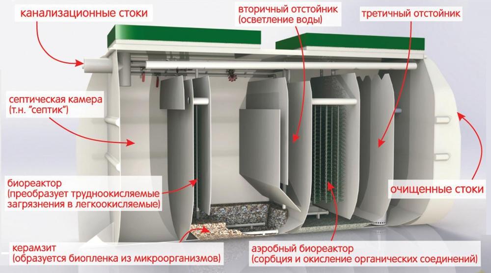 Устройство септика  и автономной канализации Тверь